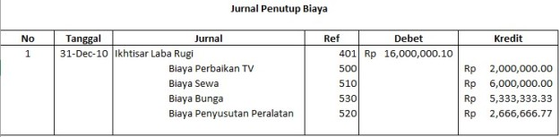 jurnal-penutup-biaya